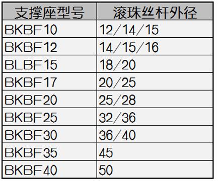 滚珠丝杆螺母座SFU1605/2005/2505/3205/4005DSG螺母转换导向块(图1)