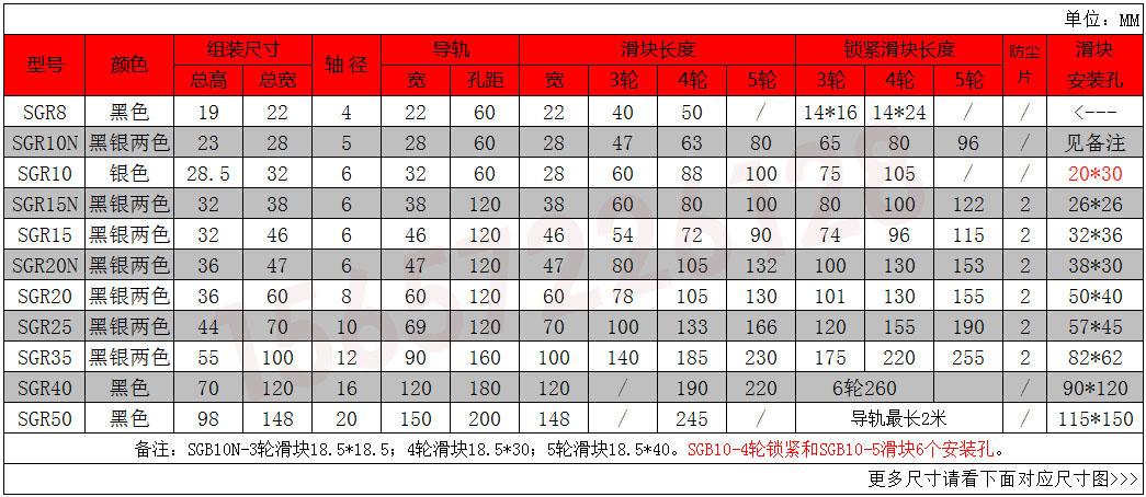 轴承座SGB 内夹式双轴心SGR滚轮导轨配套滑块10/10E 15 15N 20 20N 25 35(图1)