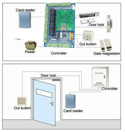 TB2U2SybZaJ.eBjy0FbXXcwrFXa_!!2087879235 keyless entry system access control home office security control access control card reader wiring diagram at bakdesigns.co