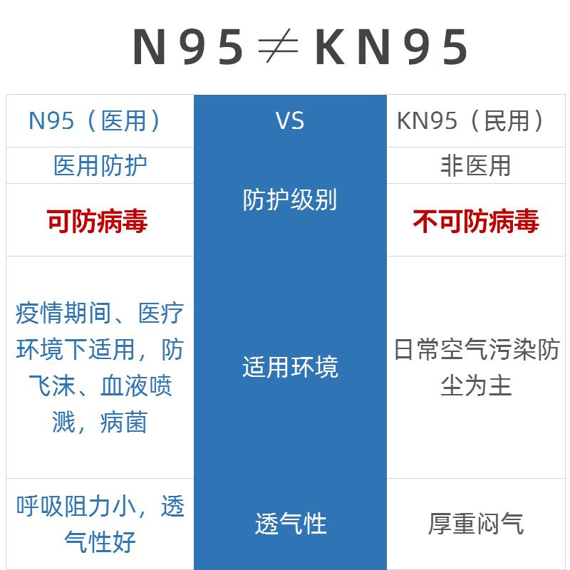 N95医用防护口罩 25只 5层防护 独立包装 券后58元包邮 买手党-买手聚集的地方