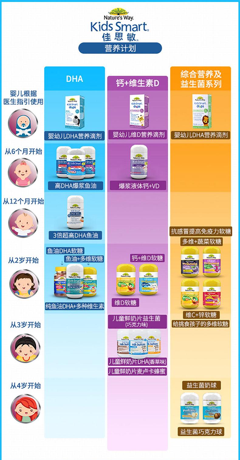 Nature s Way佳思敏儿童复合维生素软糖60粒 改善偏食挑食定制款 ¥89.00 产品系列 第14张