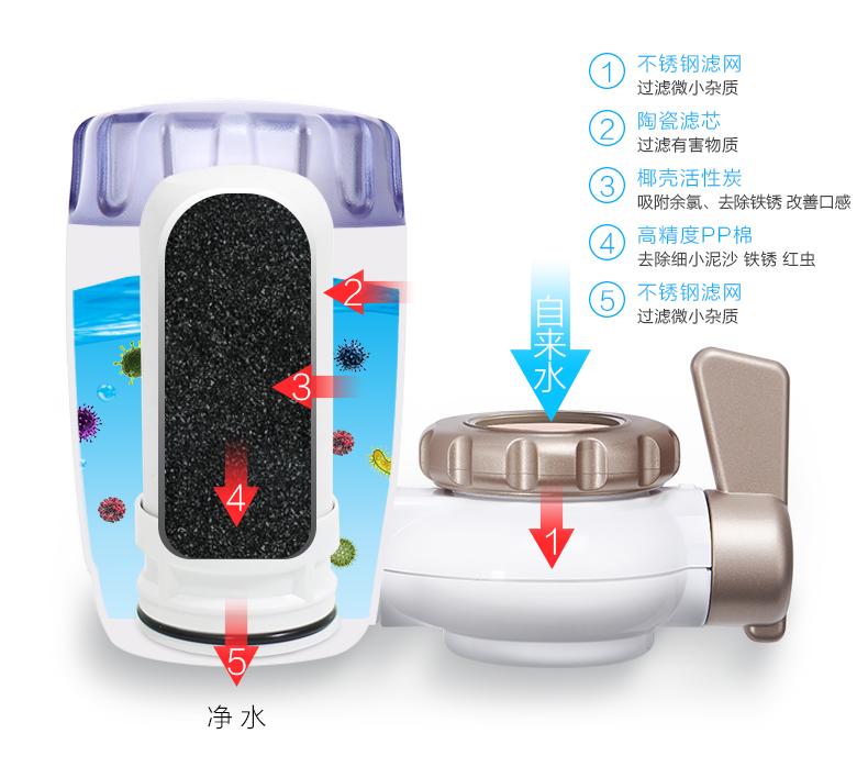 苏泊尔 水龙头净水器 一机4芯 滤芯可清洗 可用2年 图11