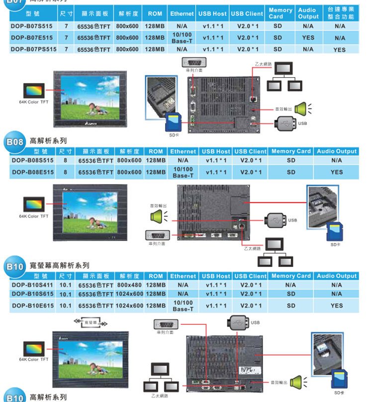 10寸台达人机界面DOP-B10S411人机界面DOP-B10S615触摸屏DOP-110CS DOP-B10S411,台达10寸触摸屏,台达触摸屏,10寸触摸屏