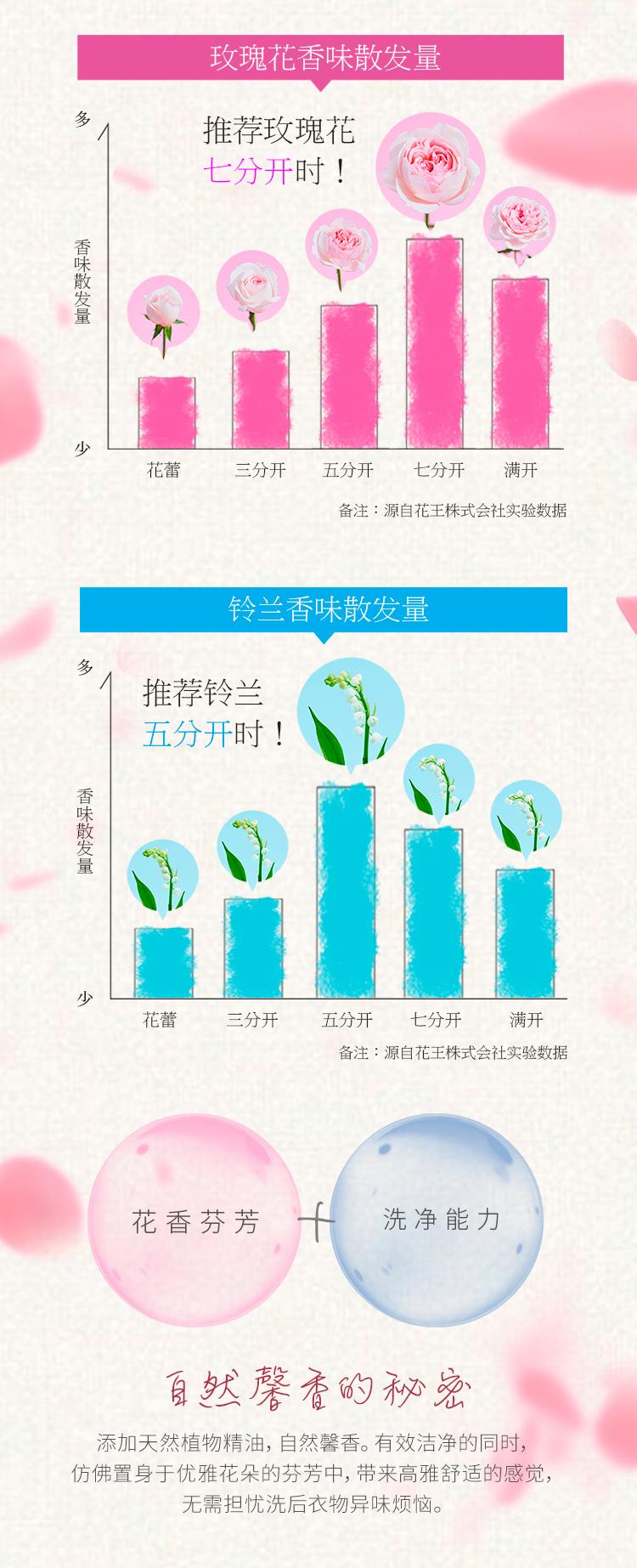 日本原装进口  Kao 花王 玫瑰香/铃兰香洗衣液 780g*3瓶 图3