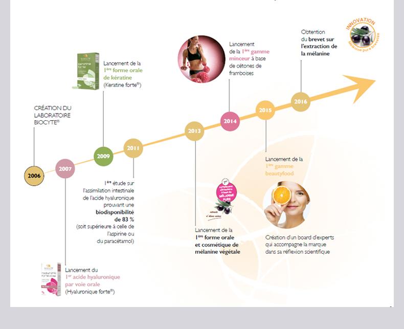 法国Biocyte抗糖丸抗衰老去皱纹提拉紧致纹90粒3月装官方正品 产品中心 第14张