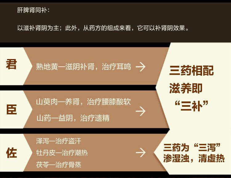 【3盒】同仁堂六味地黄丸大蜜丸10