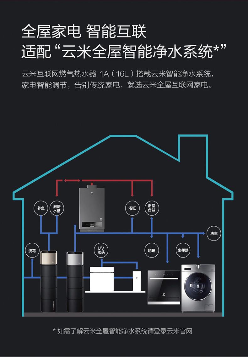 真实使用VIOMI/云米 JSQ30 -VGW162燃气热水器16L升怎么样呢??入手云米质量好不好