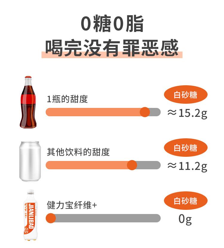 健力宝 0糖0脂 碳酸运动饮料 500ml*15瓶 图2