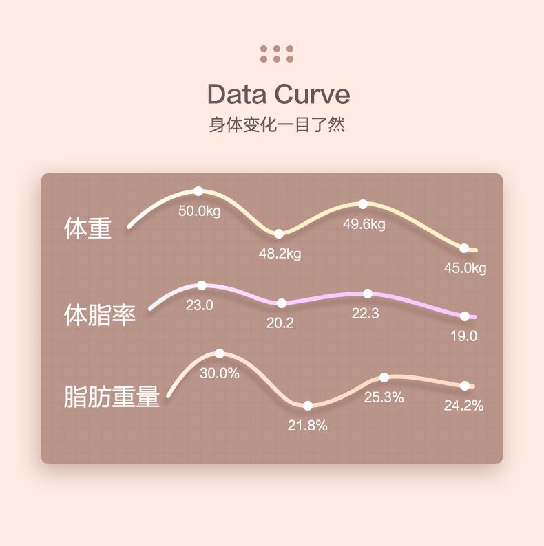 香山 电子秤 体脂称 可测12项身体数据 图8