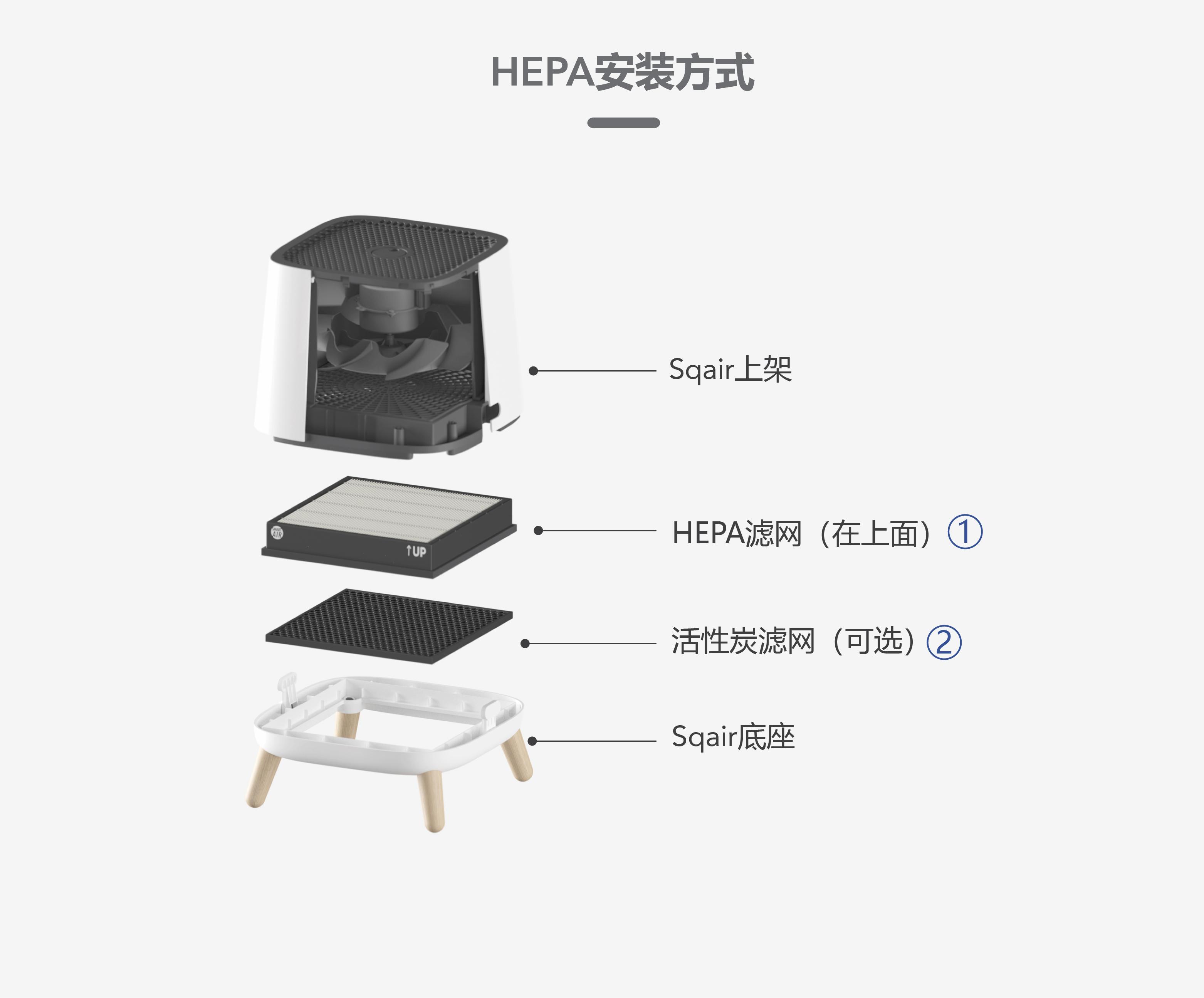 Sqair HEPA滤网安装方式