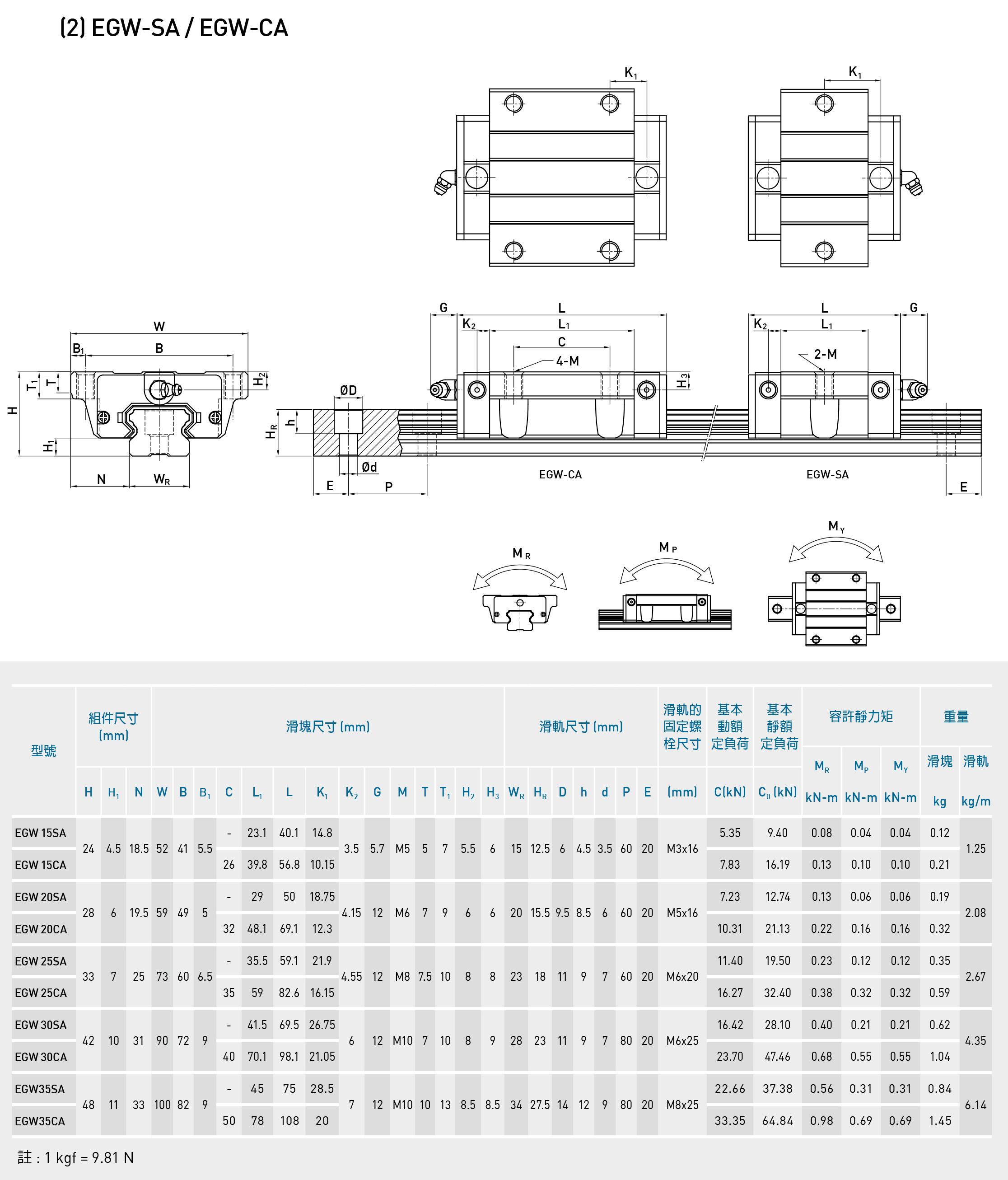 国产线性导轨滑台滑块 EGH15CA/EGW/20CC/25/30/SA/EG/方型法兰型 (图6)