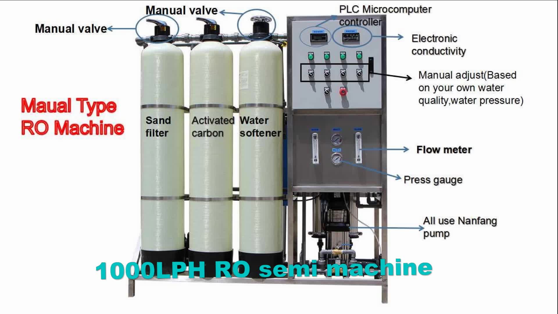 48db51bd787 500LPH RO water plant project for borehole water manual back flush valve  with 4040 VONTRON membrane