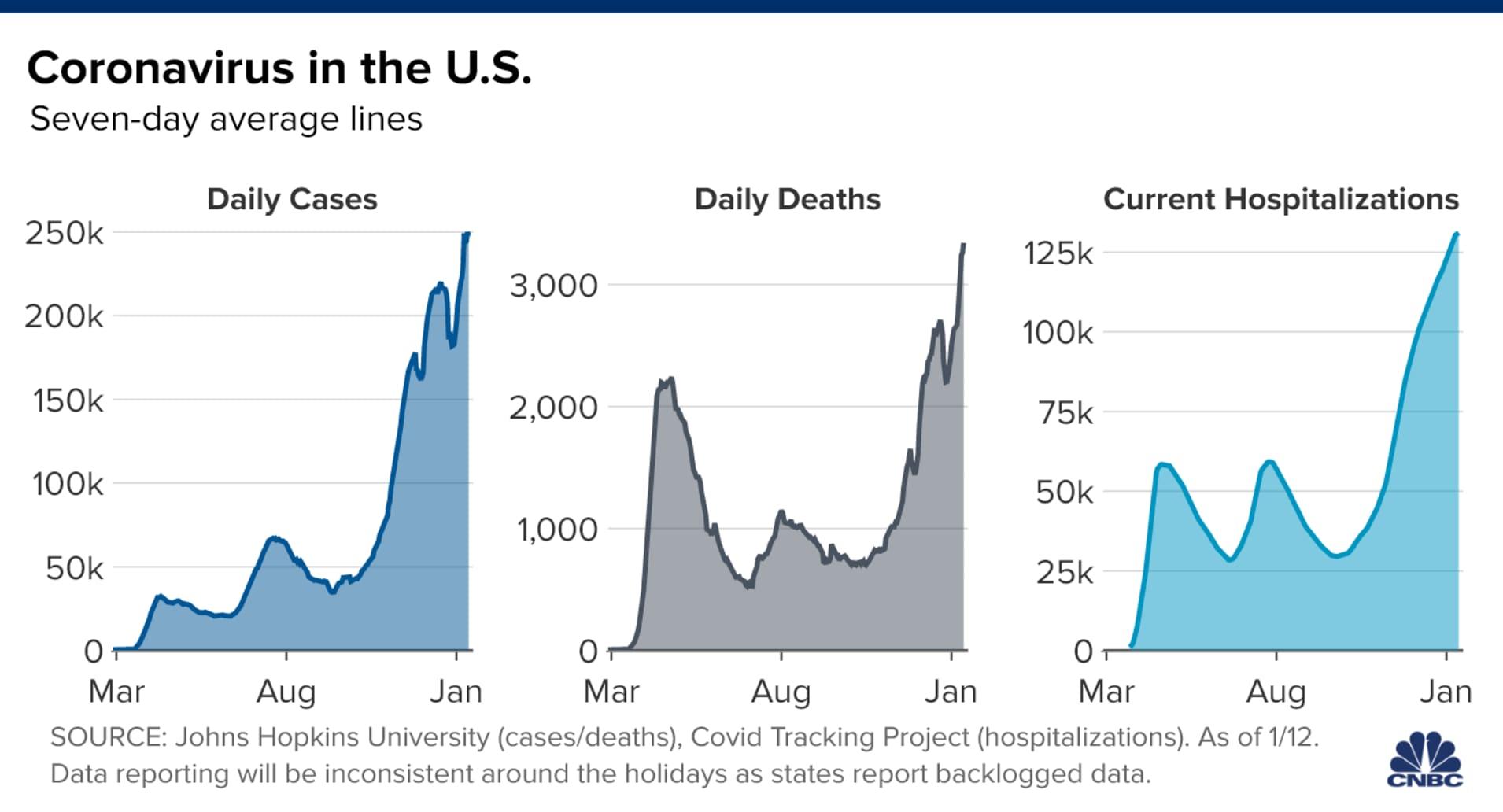 美国每日新增确诊、死亡、住院病例趋势图,美国新冠肺炎疫情形势,美国疫情热点地区分布,最新消息,趋势图,新政确诊病例数据,各州数据,新冠肺炎疫情新闻报道,美国疫情形势,约翰斯霍普金斯大学汇编的数据