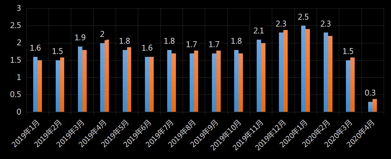 美国劳工统计局(BLS)美国非农就业人数及变动趋势 (2019年11月),非农数据,非农就业数据,最新美国非农数据,非农业就业人数,最新,利多利空黄金美元,今夜,今日