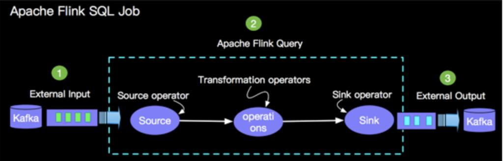 Apache Flink SQL概览