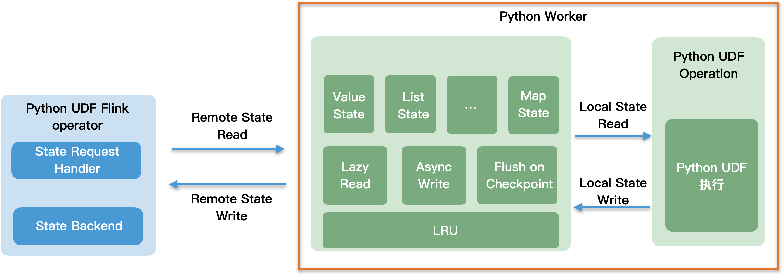 PyFlink 教程(三):PyFlink DataStream API - state & timer