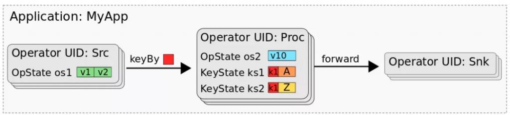 State Processor API:如何读取,写入和修改 Flink 应用程序的状态