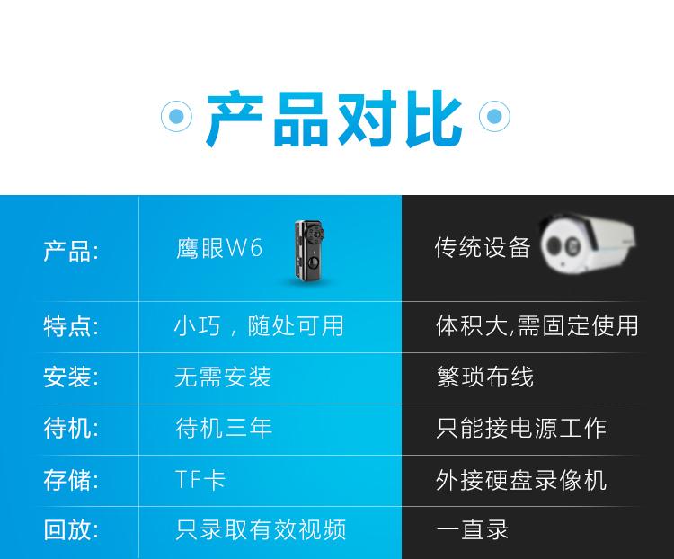 人体感应摄像头家用迷你无线WIFI远程监控器高清微型摄影机(图6)