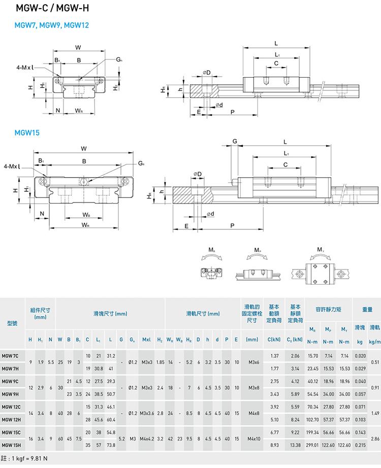 微小型直线导轨线轨MGN7 9 12 15 MGW7 9 12 15轻型导轨滑轨滑座(图9)