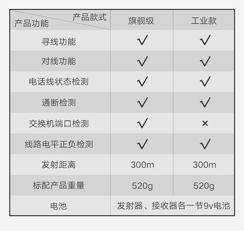 龙韵网路寻线仪查线器多功能巡线仪测线仪网路线抗干扰网路测试仪详细照片