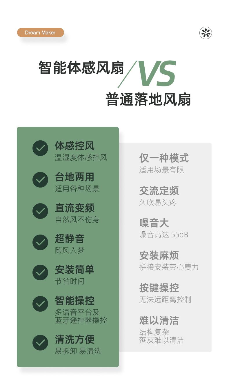 小米生态链 造梦者 100档智能体感风扇 语音控制 图1