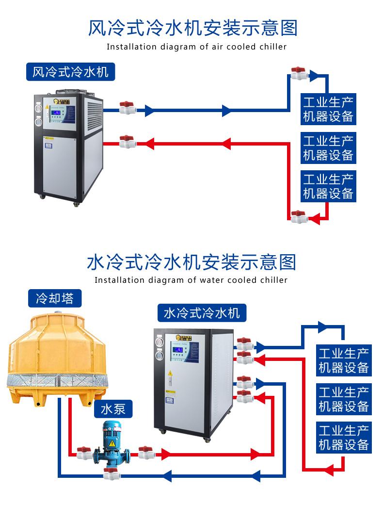 工业冷水机10HP风冷式冷水机10匹  风冷式冷水机  第17张