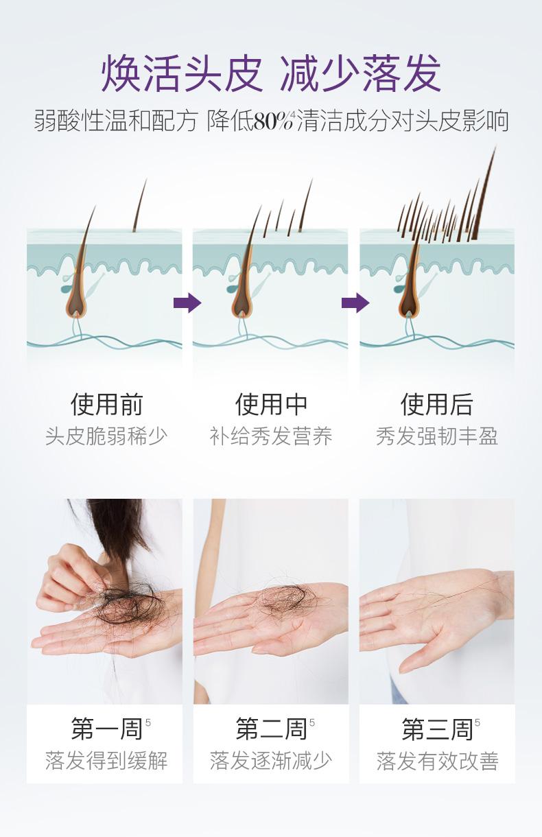 舒霖强韧修护洗髮水增长滋养强韧髮根改善掉髮产后洗髮水滋养头皮详细照片