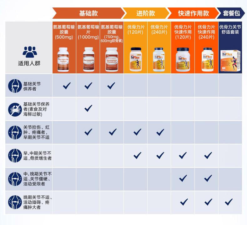 预售GNC健安喜优骨力全面作用240片*2瓶氨糖软骨素维骨力关节 营养产品 第8张