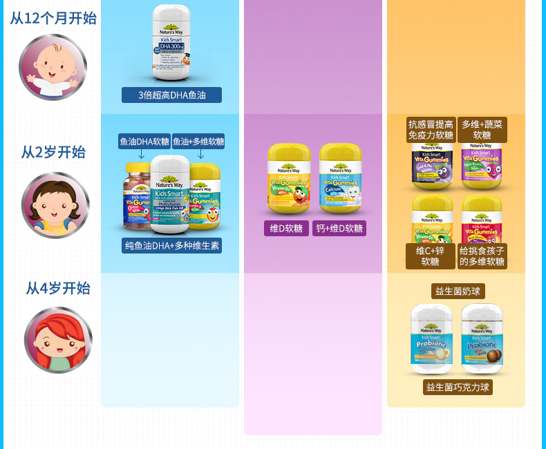 nature's way佳思敏婴幼儿鱼油dha滴剂 澳洲婴儿drops 20ml 新品 ¥109.00 产品系列 第18张