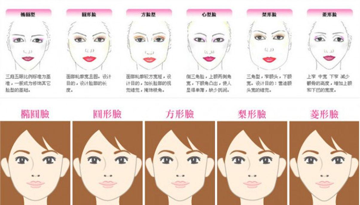 自拍测脸型_自拍一张正面照,传到电脑上,用画图工具描出脸部轮廓,脸型图就大功告