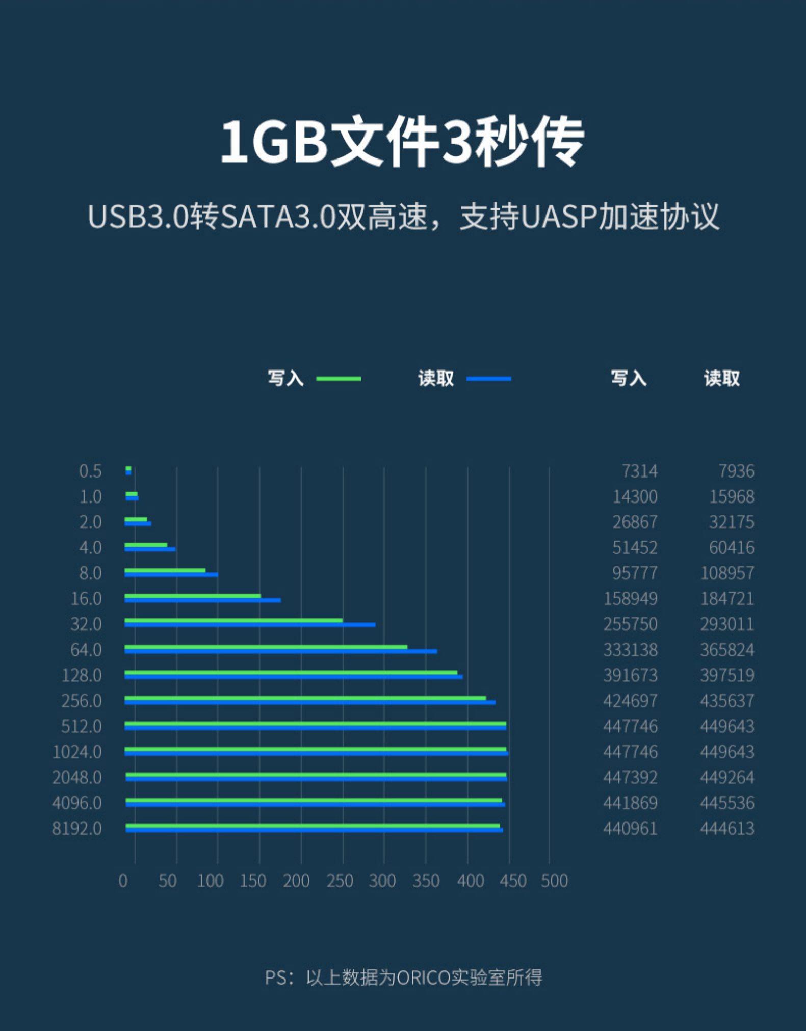 Orico 奥睿科 2.5/3.5英寸USB3.0 SATA硬盘底座 图4