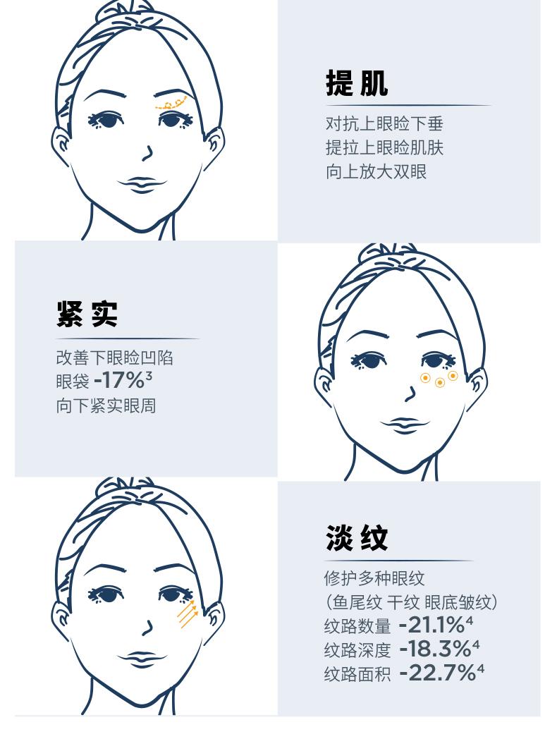 薇姿活性塑颜致臻焕活紧实眼霜淡化细纹黑眼圈修护眼周肌肤详细照片