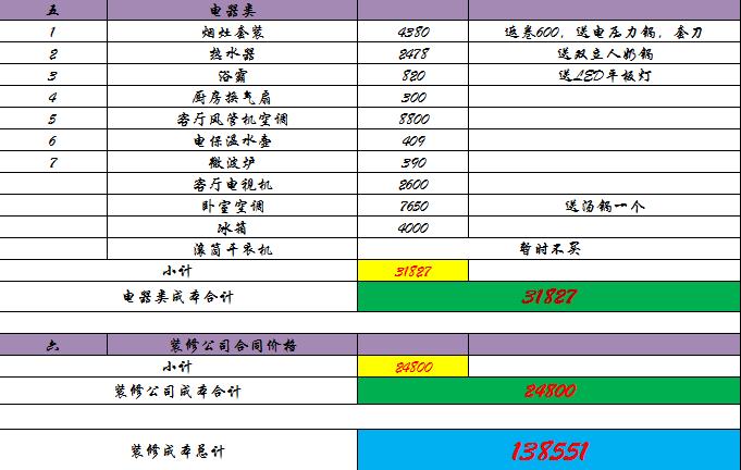 沧州70平装修及装修清单分享