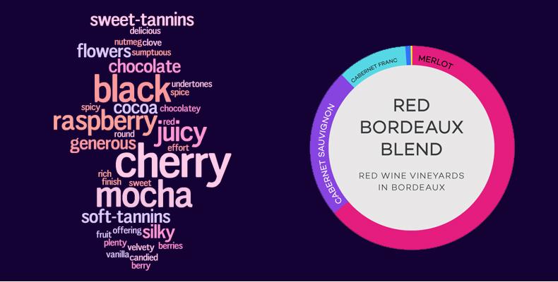 天猫国际直营 法国原装进口 拉菲 干红葡萄酒 750ml*6瓶 图4