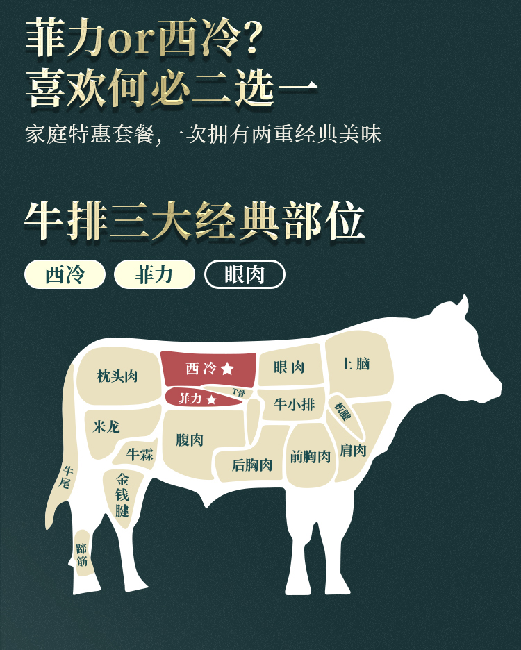 必胜客同母公司 烧范儿 谷饲黑安格斯原切牛排 1020g/6片 图4