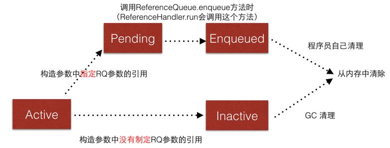 Reference状态转移图