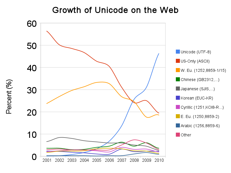 Growth_of_Unicode_on_the_Web