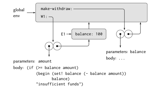 (define W1 (make-withdraw 100))的环境模型