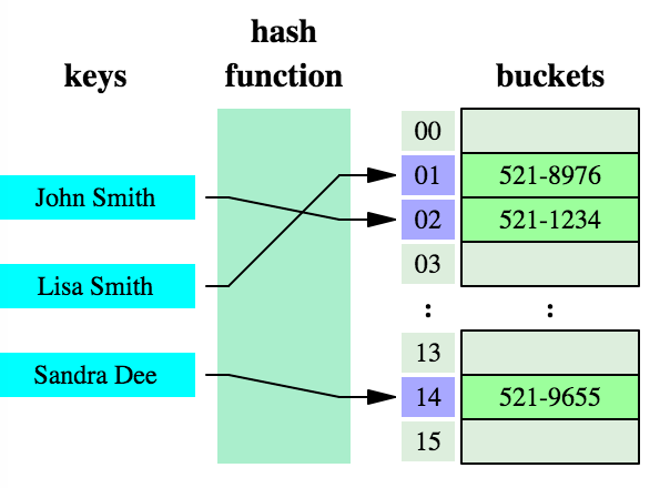 hash table demo