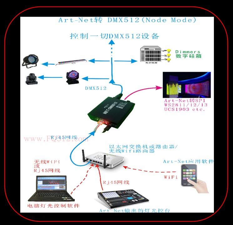cheap Purchase china agnet ArtNet+SPI Controller Art-Net