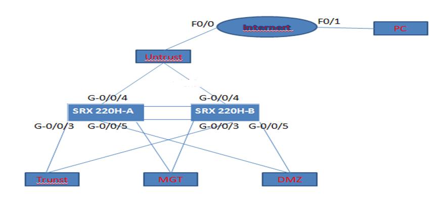 多厂商防火墙系列之十四:Juniper SRX系列 HA【包含路由模式与透明模式HA部署】