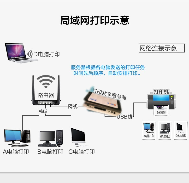Wireless printer server USB to network sharer No software required External  print service router