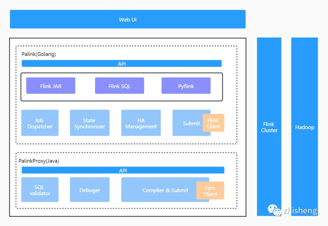 基于 Flink 打造的伴鱼实时计算平台 Palink 的设计与实现