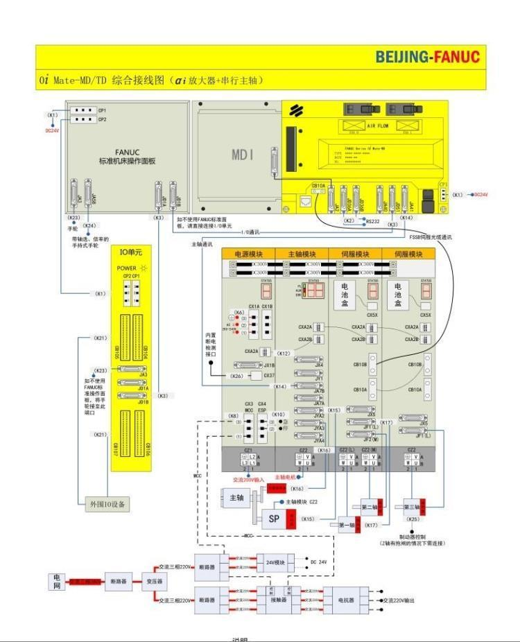 Groovy Fanuc 0I Mate Md Td Integrated Wiring Diagram Hardware Connection Wiring Digital Resources Hetepmognl