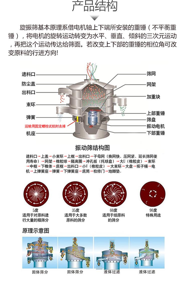 振動篩(圖8)