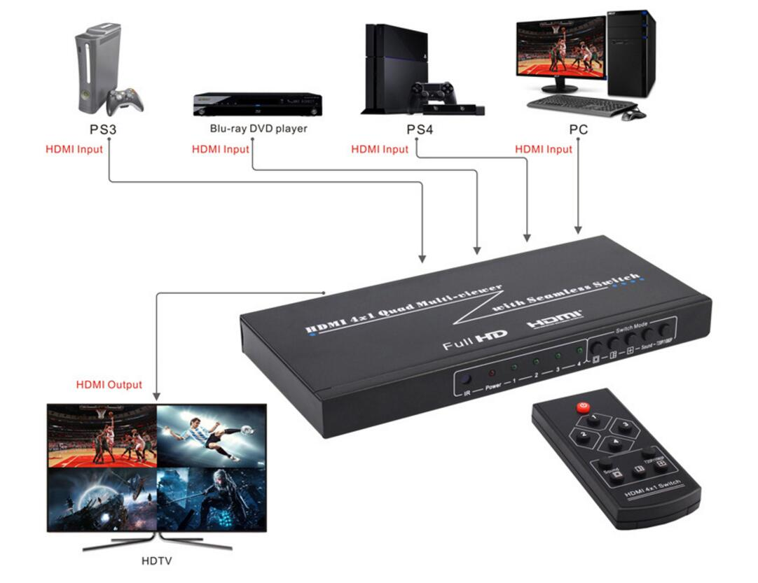 HDMI screen splitter 4 into a split screen 16 into the same screen DNF  underground city display multi-Switch