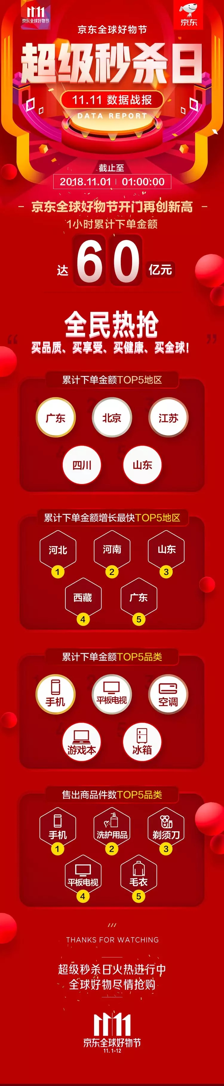 """京東11.11""""超級秒殺日""""60億開門紅,雙12更值期待!"""