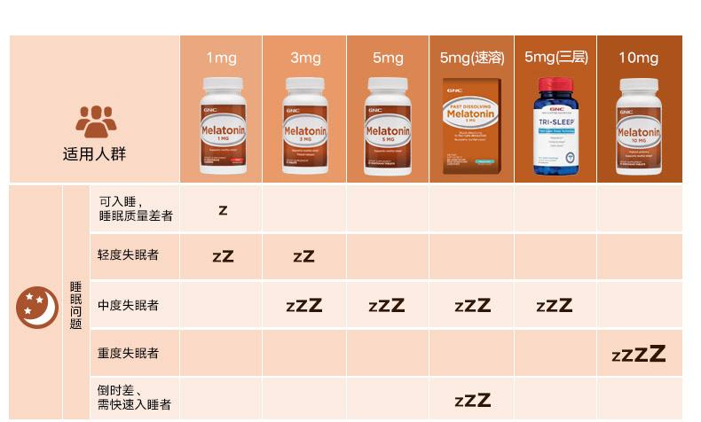 【烈儿推荐】健安喜gnc褪黑素睡眠片3mg120粒提高睡眠质量安心眠 营养产品 第5张