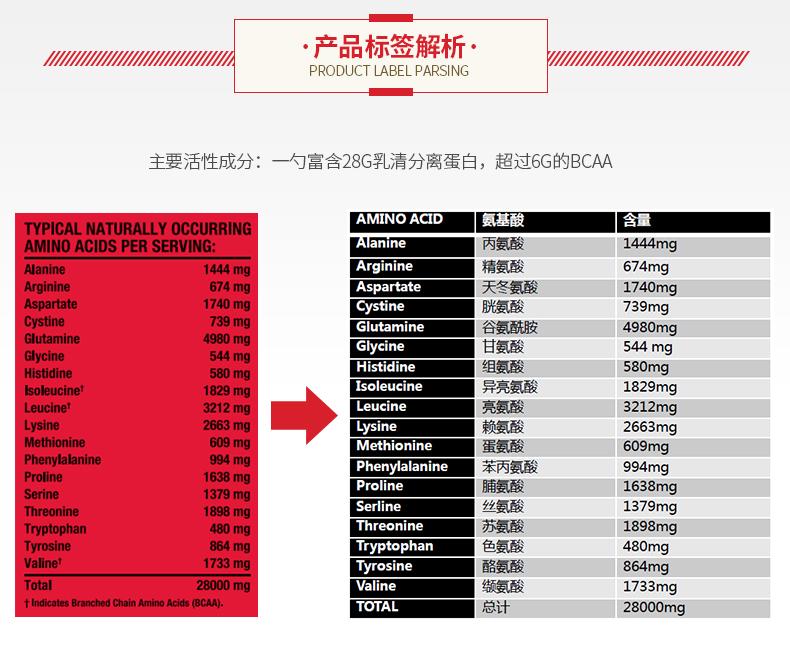 临期 GNC健安喜100%分离乳清蛋白增肌粉蛋白粉2磅巧克力味 营养产品 第3张