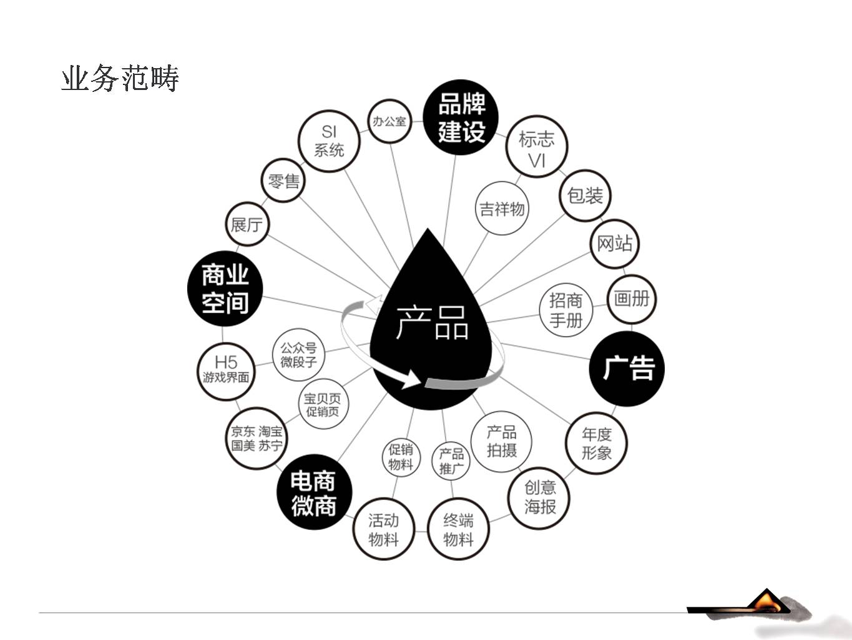 广州专业品牌策划设计